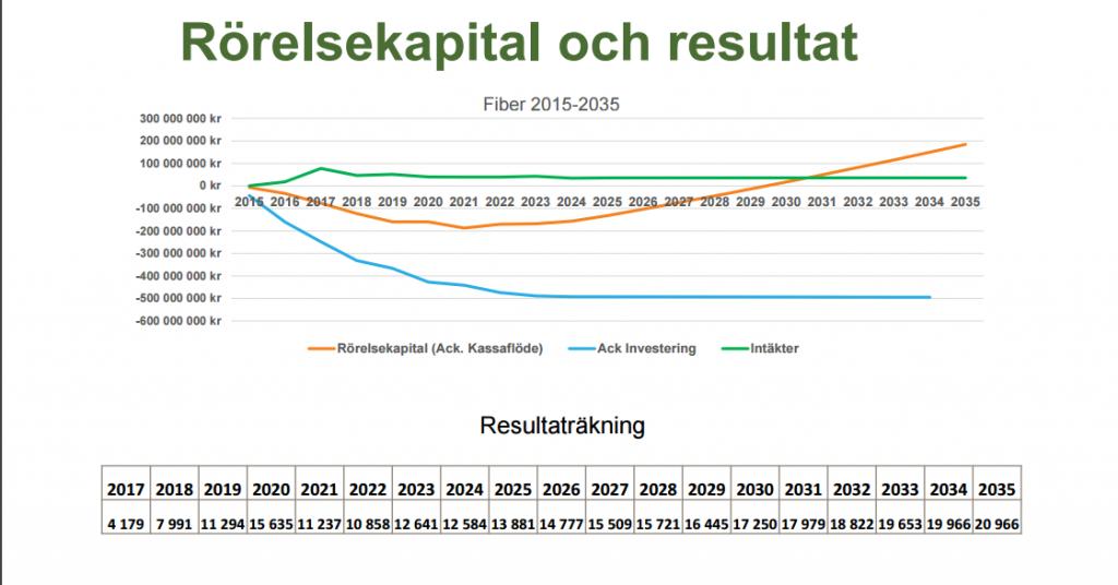 En graf över rörelsekapitalet i fiberprojektet finns med i handlignarna inför kommunfullmäktige på måndag. Resten av siffrorna finns i en pärm som politikerna kan titta i hos IT-avdelningen.